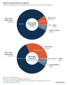 Civil Forfeiture Statistics in Illinois